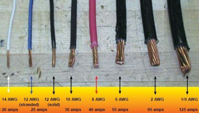 cables_thickness_amperage
